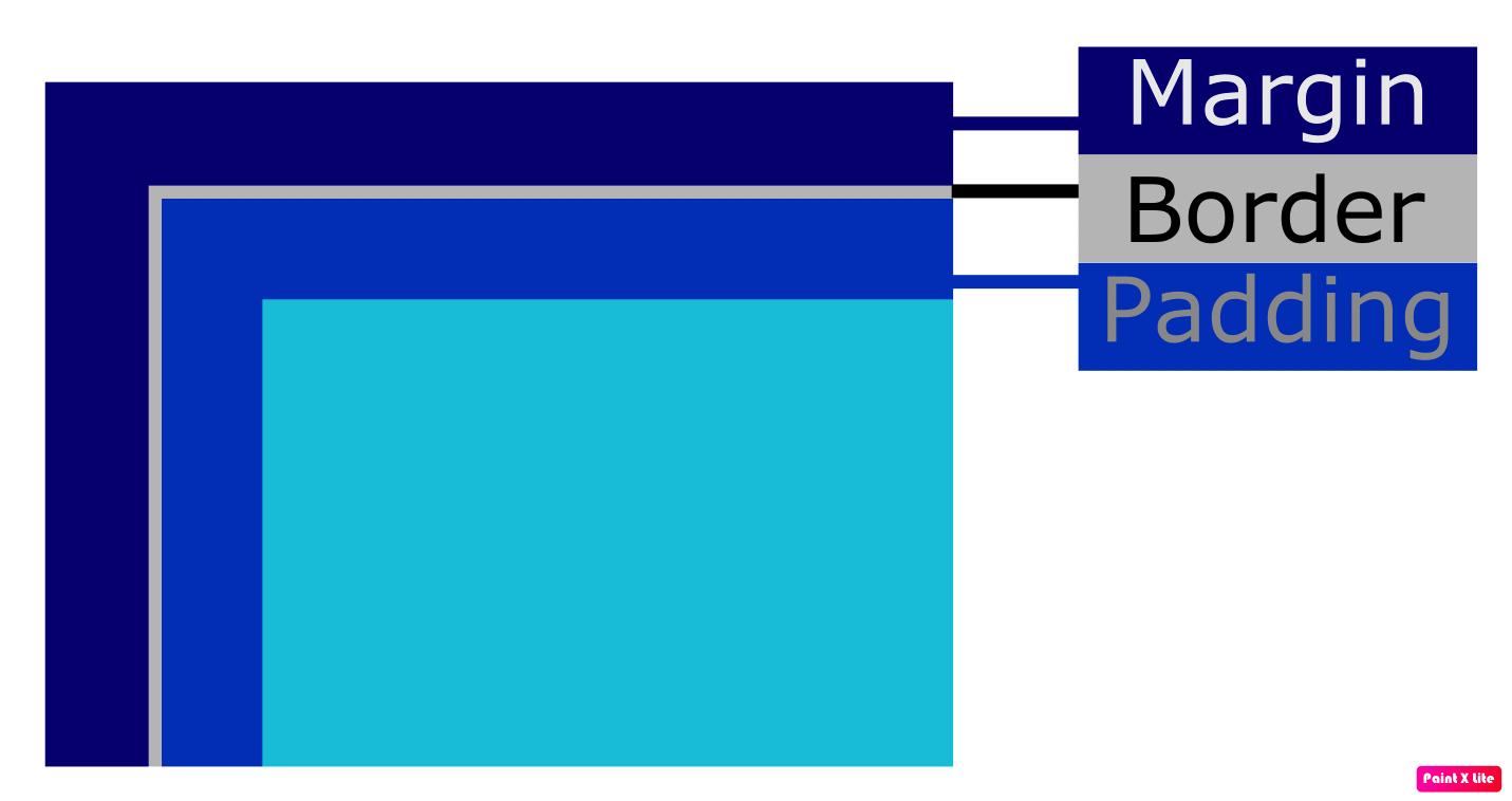 margin-padding-border